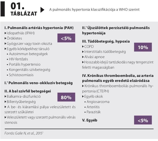 szisztematikus hipertónia