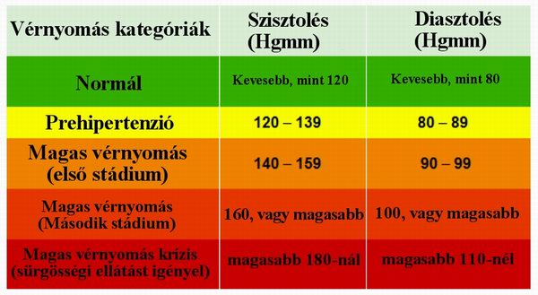 magas vérnyomás okai és következményei