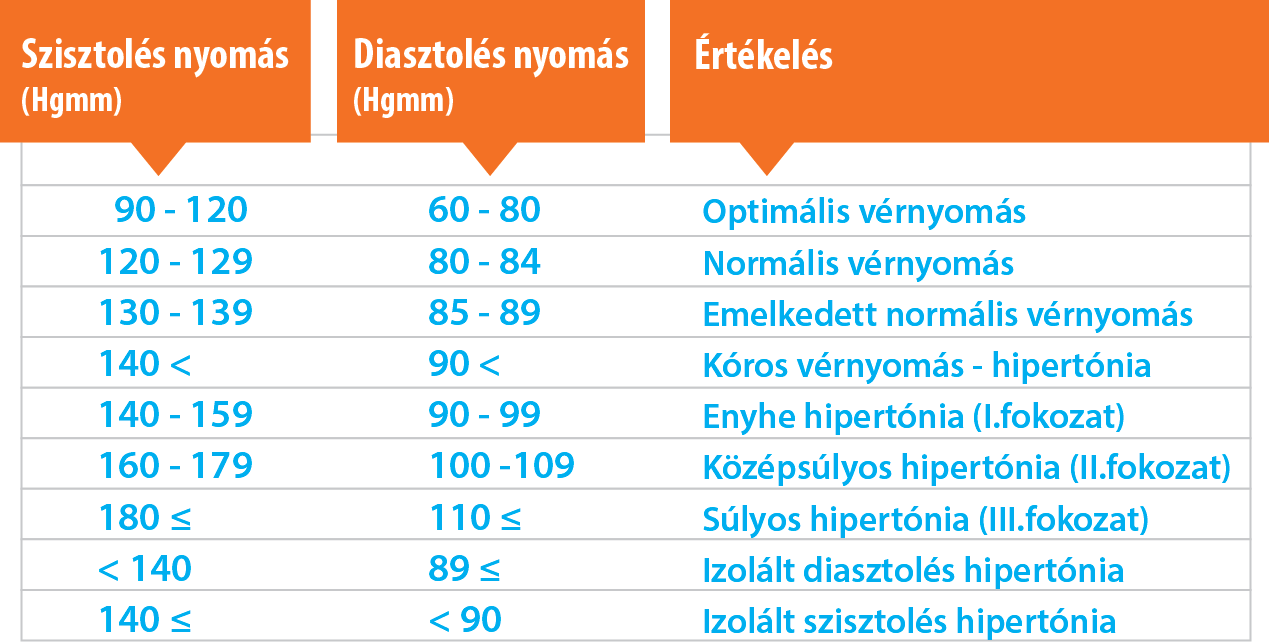 magas vérnyomás tünetei