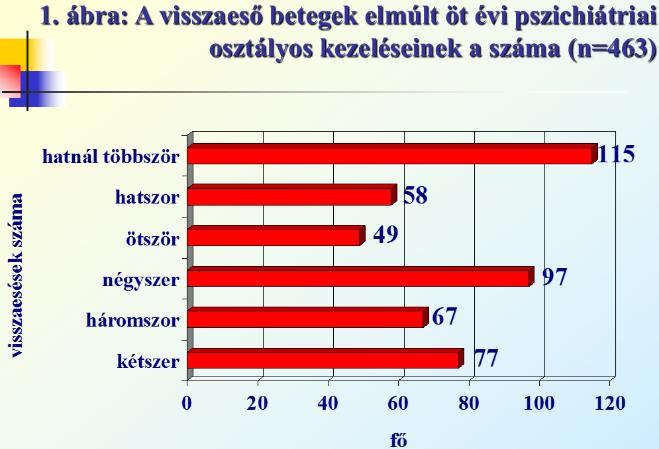 ambulancia standard a magas vérnyomásért)
