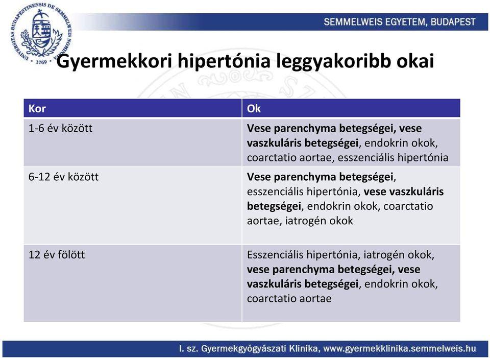 hipertóniával járó szekvencia)