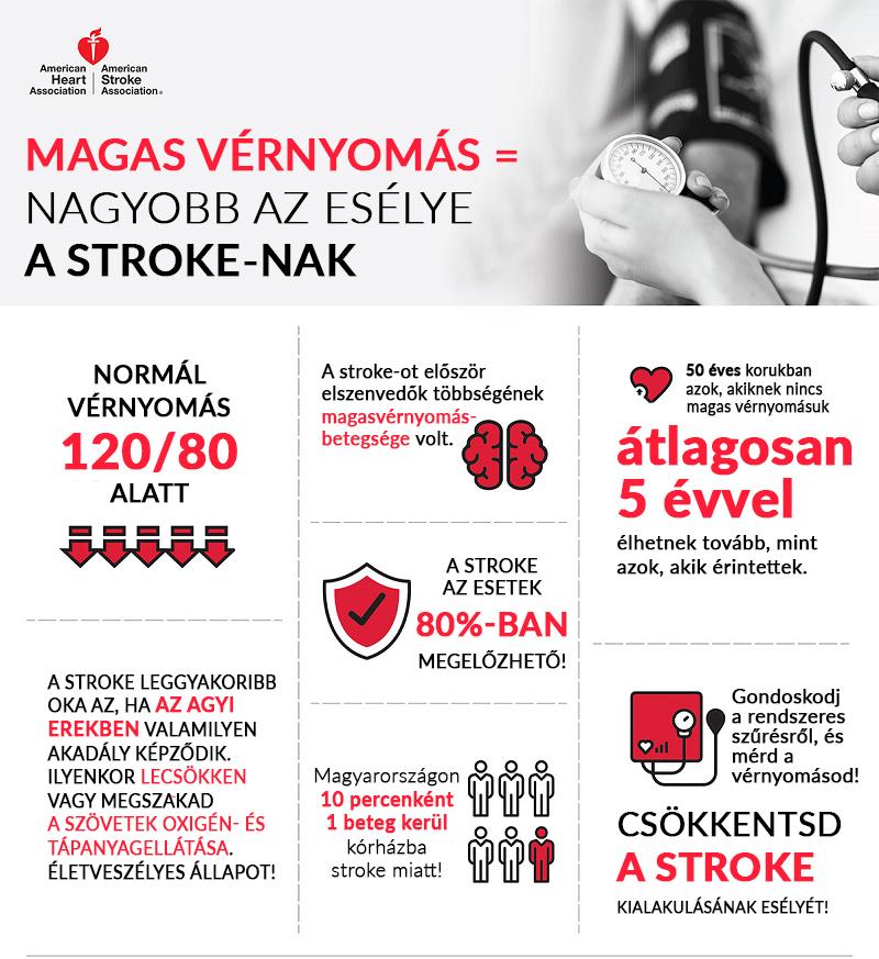 a magas vérnyomás tünetei 3 fokozat)