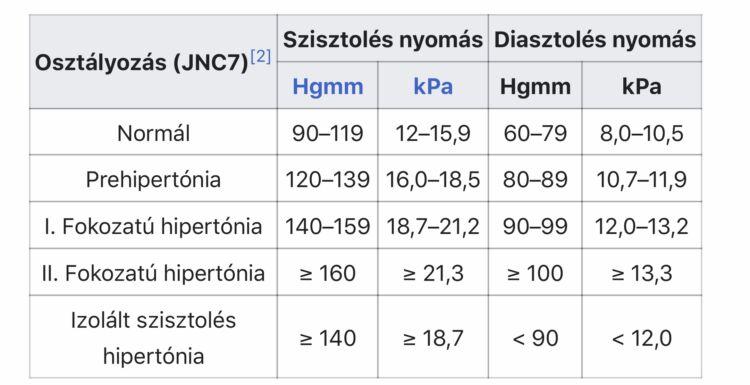 magas vérnyomás 3 kockázati csoport)