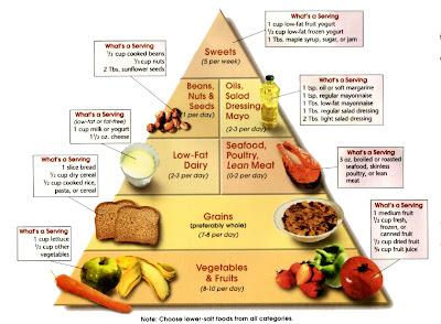 diéta a magas vérnyomás és a szív