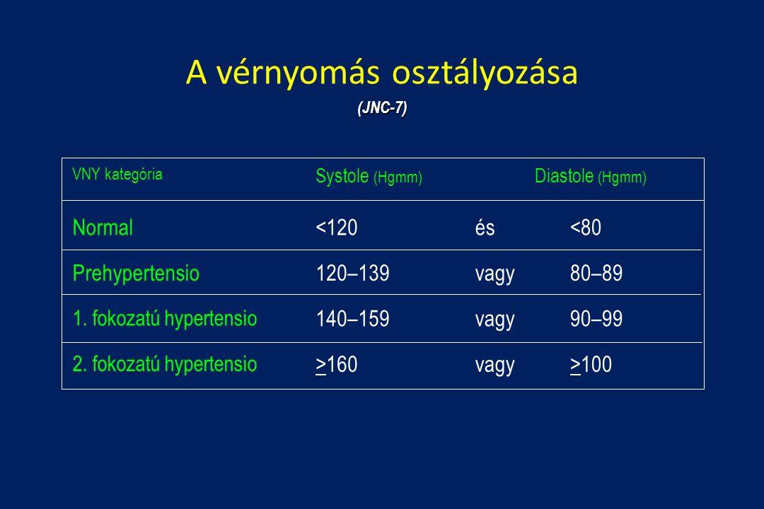 2 fokozatú magas vérnyomás ad rokkantságot vagy sem