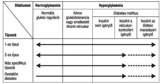 magas vérnyomás típusú diabetes mellitusban)