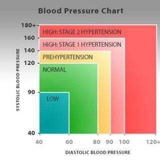 fiziológiai hipertónia hogyan határozzák meg a hipertónia stádiumát