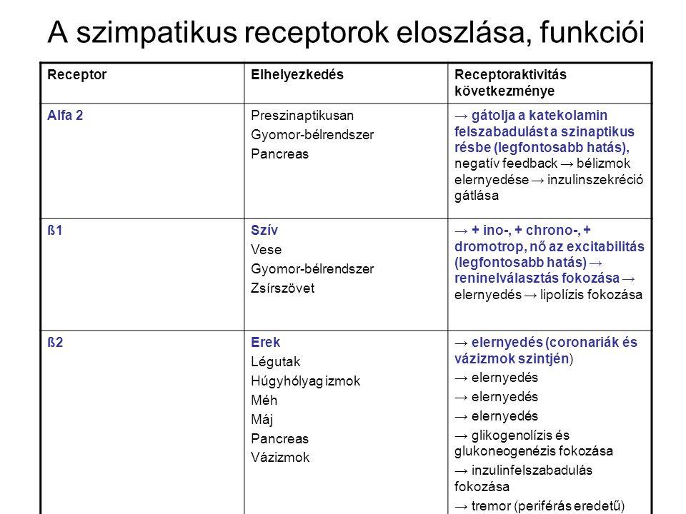 katekolaminok és magas vérnyomás)