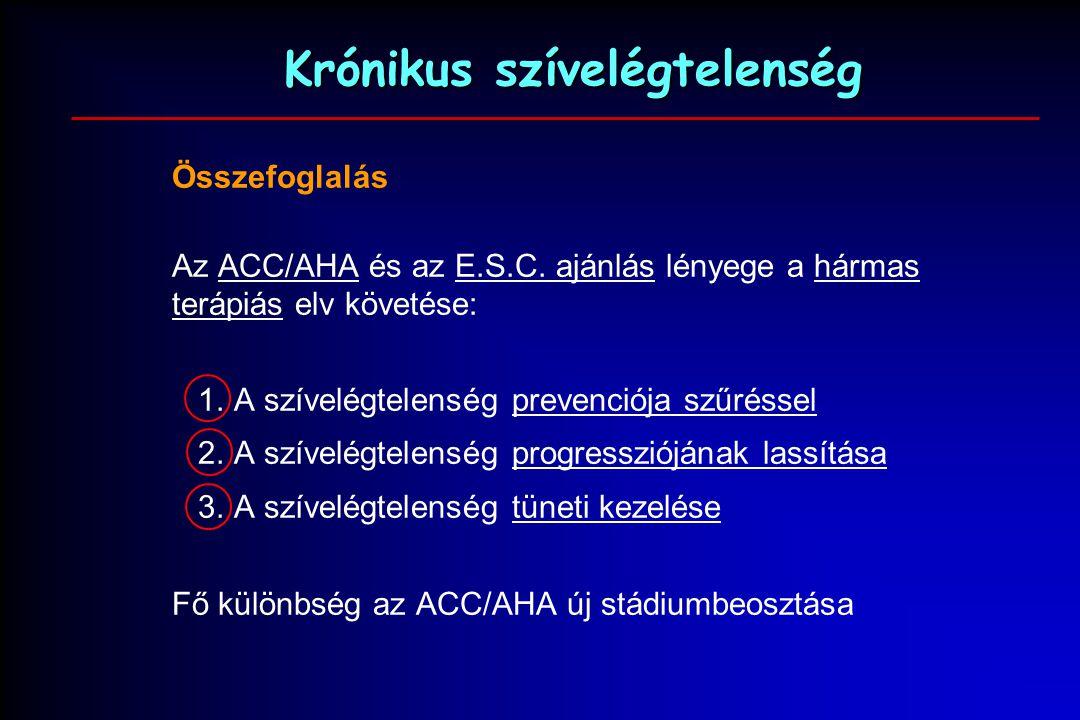 krónikus szívelégtelenség és magas vérnyomás)