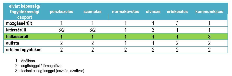 magas vérnyomás fogyatékosság 2