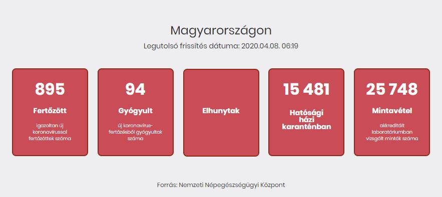 magas vérnyomás laboratóriumi adatok)